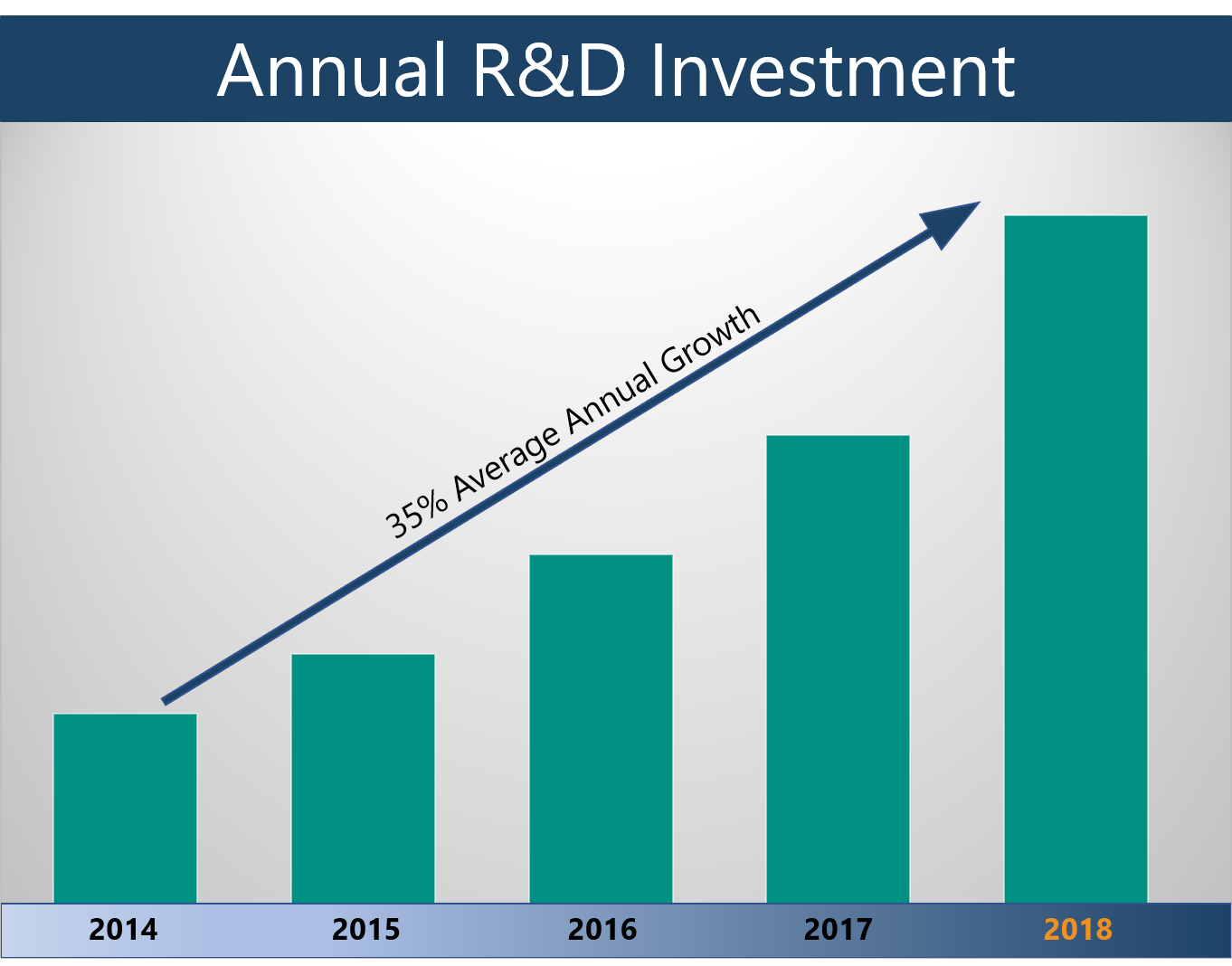 * 10% of revenue is invested into R&D and has grown at an average of 35% per year